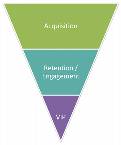 Perk's marketing funnel